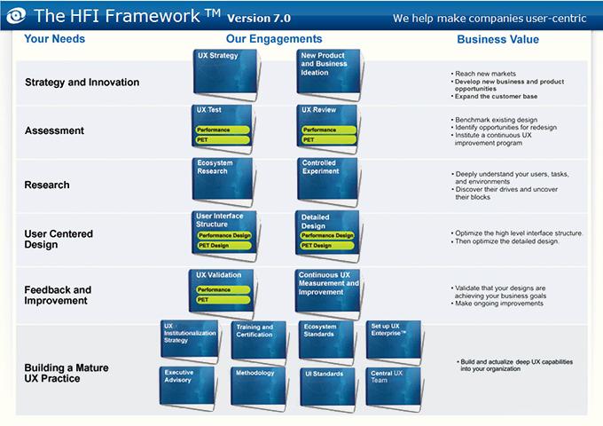 HFI_framework_